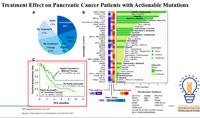 Sveobuhvatno genomsko profilisanje (CGP) u holangiokarcinomu i karcinomu pankreasa